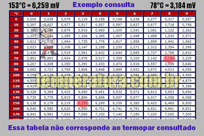 Tabela de Variação Milivoltagem do Termopar Cobre Constantan tipo T (CuCo) na faixa +170°C à +400°C