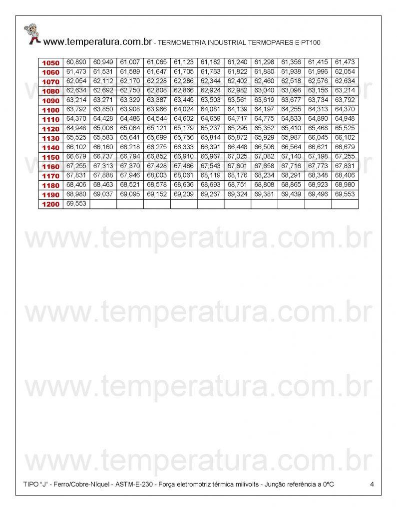 Milivoltagem Termopar FeCo +1050°C/+1200°C