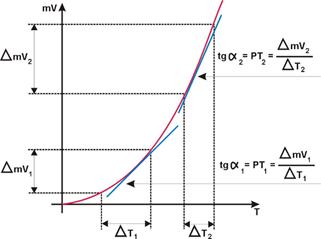 Potência termoelétrica dos termopares