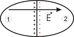 Passagem de elétrons entre dois condutores metálicos