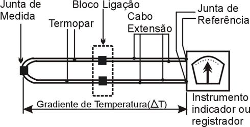 Esquema de montagem de um termopar e suas juntas de referência