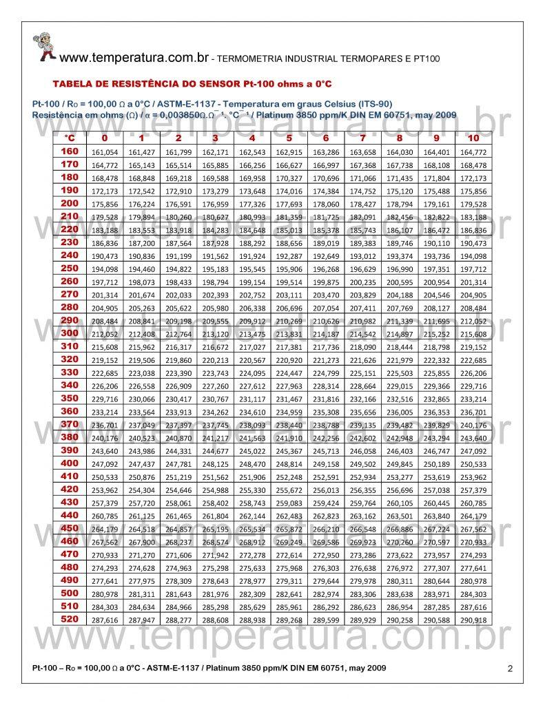 Tabela Pt100 Resistência e Temperatura | Platina 3850 ppm/K ou 0,003850