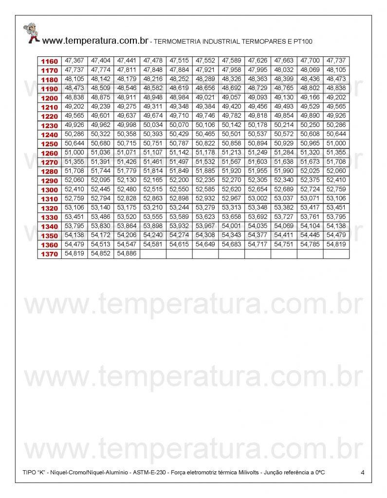 Tabela termopar tipo K