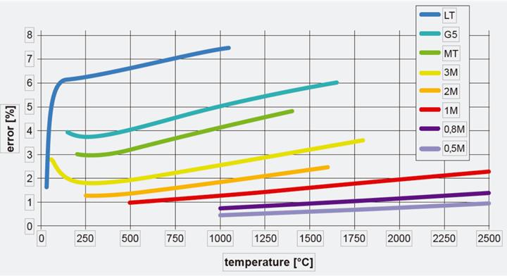 Erro (%) x Temperatura – Câmera infravermelho térmica